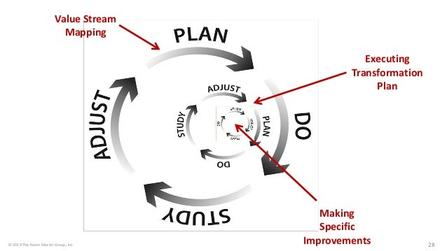 © 2014 The Karen Martin Group, Inc.  28  Executing Transformation Plan  Value Stream Mapping  Making Specific Improvements