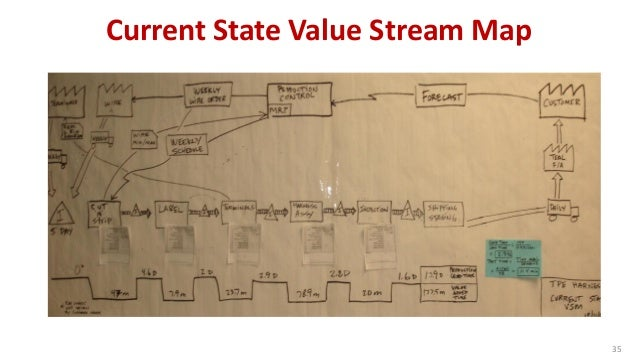 Current State Value Stream Map  35