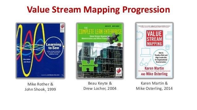 Value Stream Mapping Progression Mike Rother & John Shook, 1999 Beau Keyte & Drew Locher, 2004 Karen Martin & Mike Osterli...