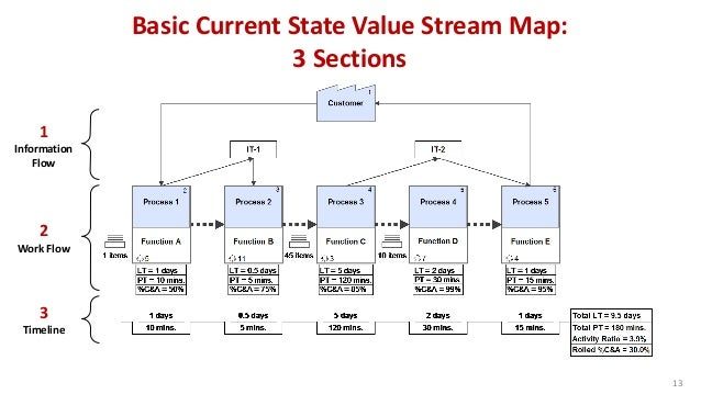 13 1 Information Flow 2 Work Flow 3 Timeline Basic Current State Value Stream Map: 3 Sections