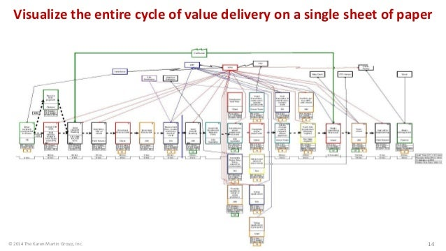 14 Visualize the entire cycle of value delivery on a single sheet of paper © 2014 The Karen Martin Group, Inc. 14