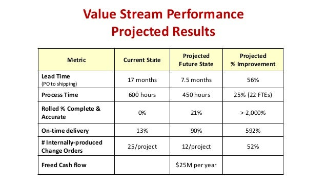 Value Stream Performance Projected Results Metric Current State Projected Future State Projected % Improvement Lead Time (...