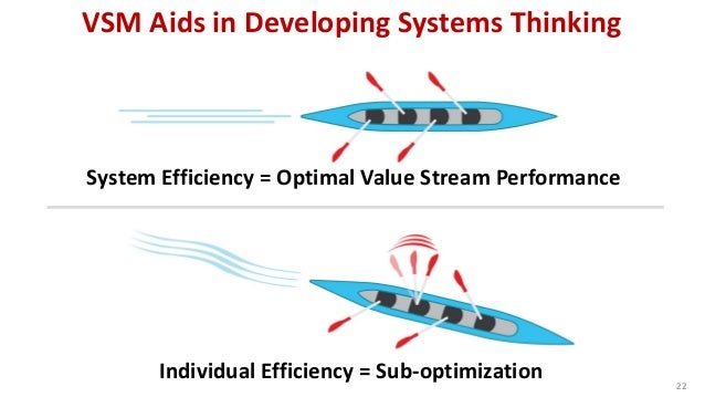 VSM Aids in Developing Systems Thinking 22 System Efficiency = Optimal Value Stream Performance Individual Efficiency = Su...