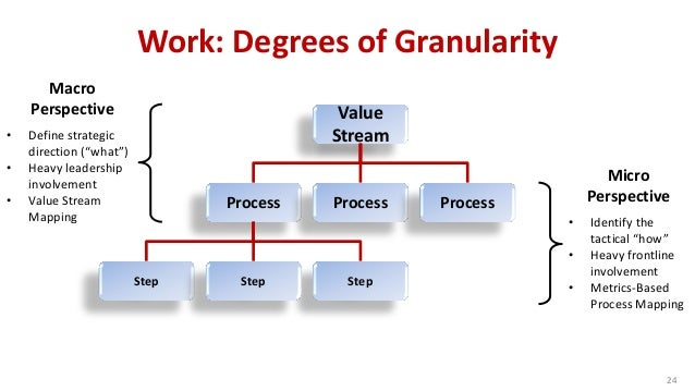 Work: Degrees of Granularity Value Stream Process Process Process Step StepStep 24 Macro Perspective • Define strategic di...