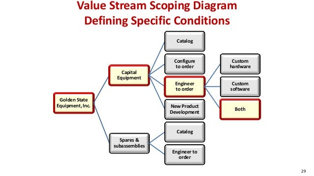 Value Stream Scoping Diagram Defining Specific Conditions Golden State Equipment, Inc. Capital Equipment Catalog Configure...