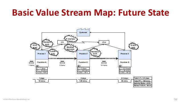 © 2014 The Karen Martin Group, Inc. 35 Customer 1 Process 3 Function E LT = 0.5 days PT = 30 mins. %C&A = 95% 4 4 10mins....