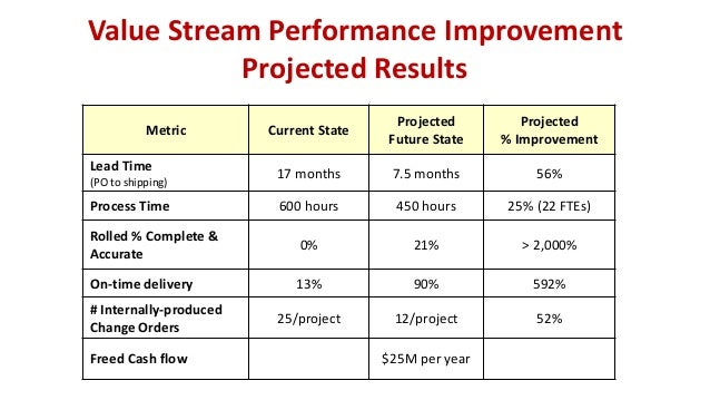 Value Stream Performance Improvement Projected Results Metric Current State Projected Future State Projected % Improvement...