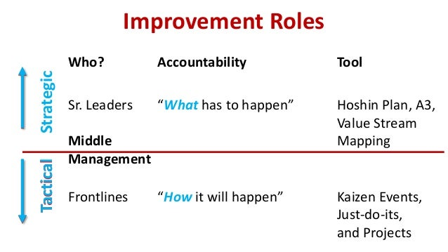 "Who? Accountability Tool Sr. Leaders ""What has to happen"" Hoshin Plan, A3, Value Stream Mapping Frontlines ""How it will ha..."