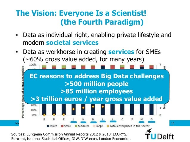 The Vision: Everyone Is a Scientist! (the Fourth Paradigm) • Data as individual right, enabling private lifestyle and mode...