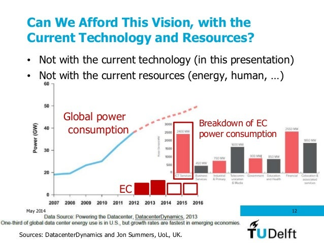 Can We Afford This Vision, with the Current Technology and Resources? • Not with the current technology (in this presentat...