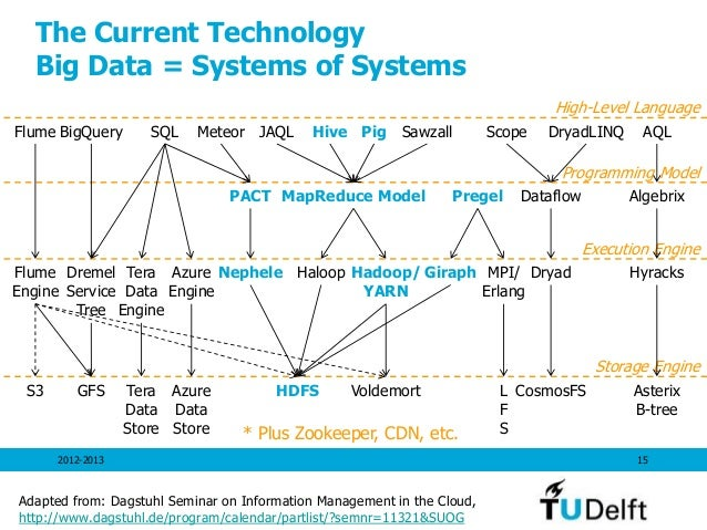 The Current Technology Big Data = Systems of Systems 2012-2013 15 Hive MapReduce Model Hadoop/ YARN HDFS Adapted from: Dag...