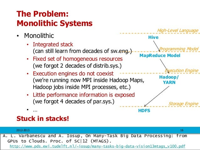 The Problem: Monolithic Systems • Monolithic • Integrated stack (can still learn from decades of sw.eng.) • Fixed set of h...