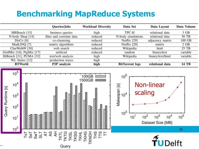 Benchmarking MapReduce Systems May 2014 28 Non-linear scaling