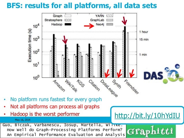 May 16, 2014 39 BFS: results for all platforms, all data sets • No platform runs fastest for every graph • Not all platfor...