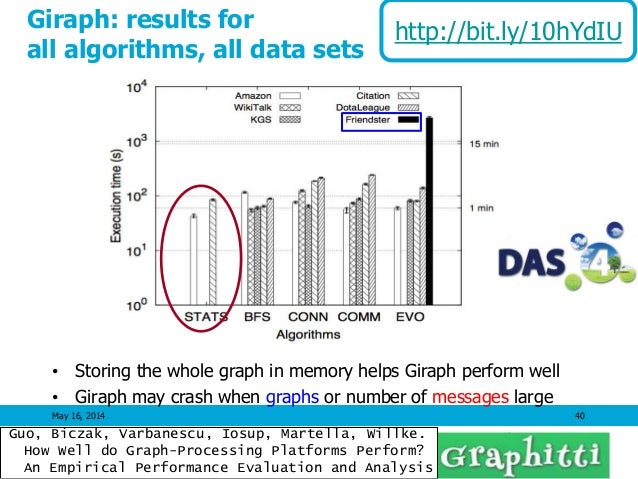 May 16, 2014 40 Giraph: results for all algorithms, all data sets • Storing the whole graph in memory helps Giraph perform...