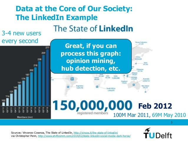 Data at the Core of Our Society: The LinkedIn Example 3 Feb 2012 100M Mar 2011, 69M May 2010 Sources: Vincenzo Cosenza, Th...