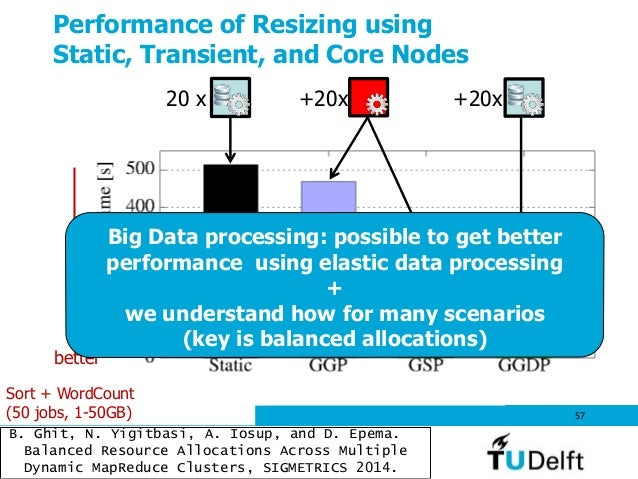 Performance of Resizing using Static, Transient, and Core Nodes 57 +20x+20x Sort + WordCount (50 jobs, 1-50GB) better B. G...