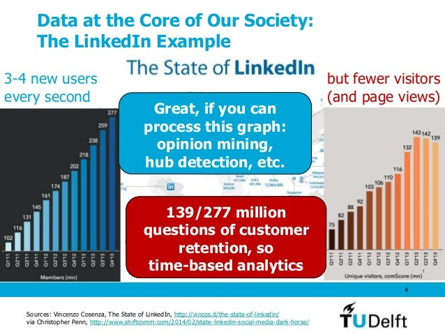 Data at the Core of Our Society: The LinkedIn Example 4 Feb 2012 100M Mar 2011, 69M May 2010 Sources: Vincenzo Cosenza, Th...