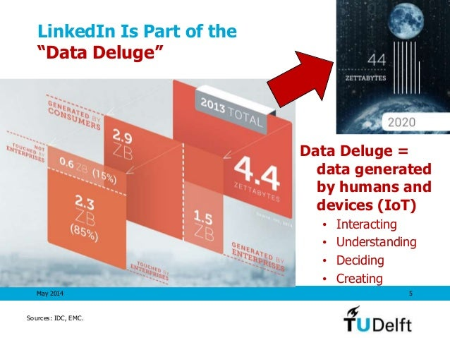 """LinkedIn Is Part of the """"Data Deluge"""" May 2014 5 Sources: IDC, EMC. Data Deluge = data generated by humans and devices (Io..."""