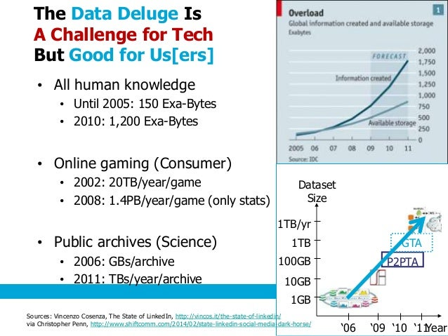 The Data Deluge Is A Challenge for Tech But Good for Us[ers] • All human knowledge • Until 2005: 150 Exa-Bytes • 2010: 1,2...