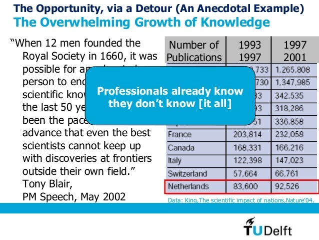 """The Opportunity, via a Detour (An Anecdotal Example) The Overwhelming Growth of Knowledge """"When 12 men founded the Royal S..."""