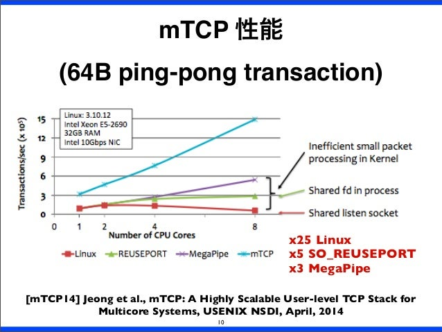10 mTCP 性能 (64B ping-pong transaction) [mTCP14] Jeong et al., mTCP: A Highly Scalable User-level TCP Stack for Multicore S...