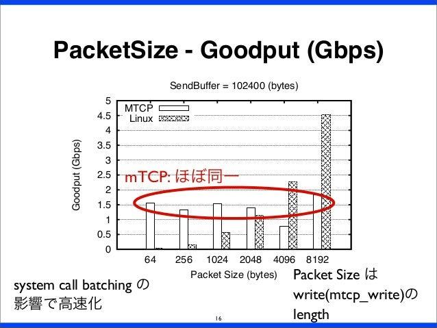 0 0.5 1 1.5 2 2.5 3 3.5 4 4.5 5 64 256 1024 2048 4096 8192 Goodput(Gbps) Packet Size (bytes) SendBuffer = 102400 (bytes) M...