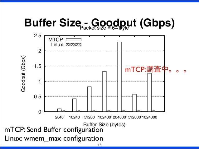 Buffer Size - Goodput (Gbps) 17 0 0.5 1 1.5 2 2.5 2048 10240 51200 102400 204800 512000 1024000 Goodput(Gbps) Buffer Size ...