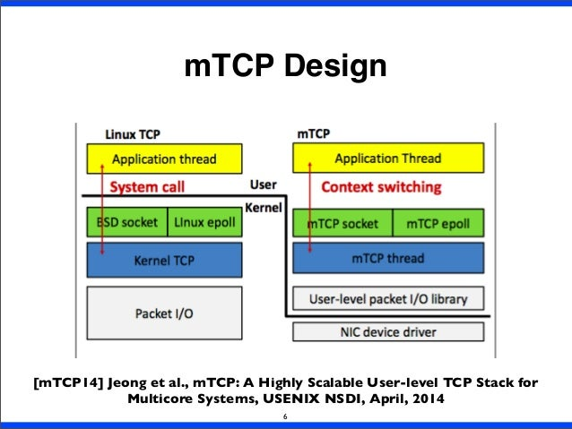 mTCP Design 6 [mTCP14] Jeong et al., mTCP: A Highly Scalable User-level TCP Stack for Multicore Systems, USENIX NSDI, Apri...
