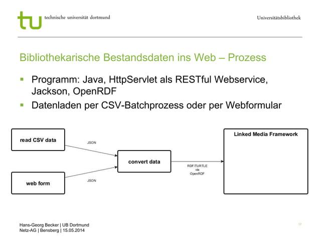 Hans-Georg Becker   UB Dortmund Netz-AG   Bensberg   15.05.2014 Universitätsbibliothektechnische universität dortmund 12 B...