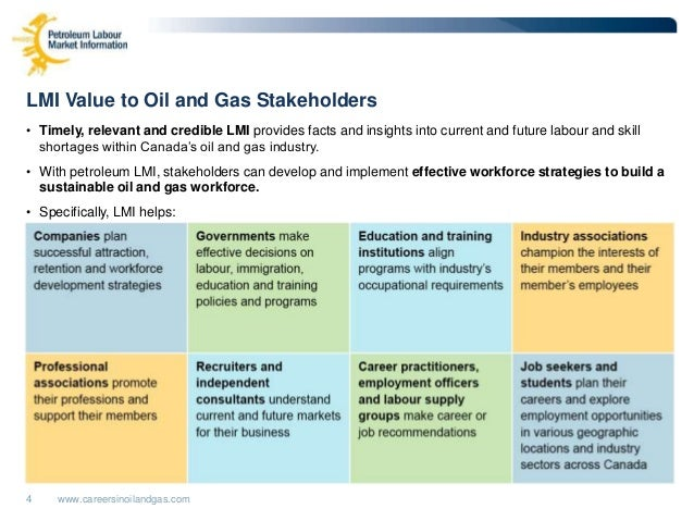 Oil And Gas Industry: Oil And Gas Industry Projections