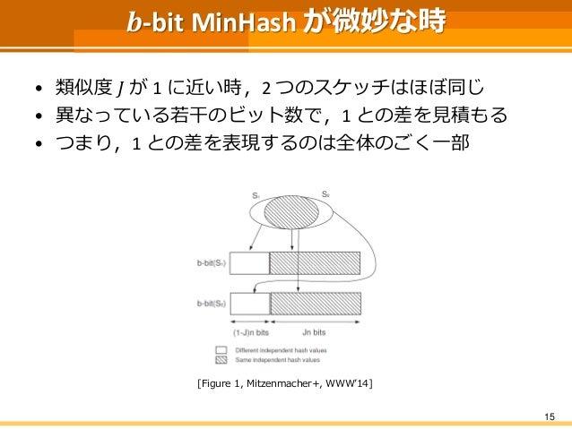 𝒃-bit MinHash が微妙な時 • 類似度 𝐽 が 1 に近い時,2 つのスケッチはほぼ同じ • 異なっている若干のビット数で,1 との差を見積もる • つまり,1 との差を表現するのは全体のごく一部 15 [Figure 1, Mit...