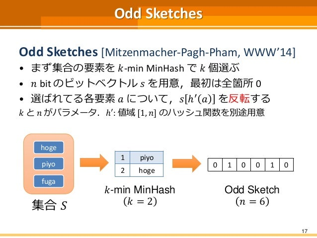 Odd Sketches Odd Sketches [Mitzenmacher-Pagh-Pham, WWW'14] • まず集合の要素を 𝑘-min MinHash で 𝑘 個選ぶ • 𝑛 bit のビットベクトル 𝑠 を用意,最初は全箇所 ...