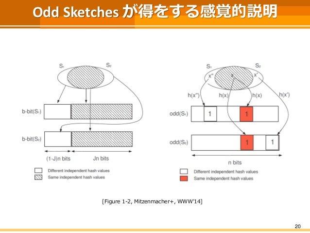 Odd Sketches が得をする感覚的説明 20 [Figure 1-2, Mitzenmacher+, WWW'14]