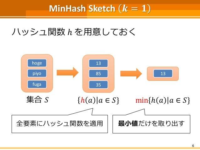 MinHash Sketch 𝒌 = 𝟏 ハッシュ関数 ℎ を用意しておく 6 集合 𝑆 hoge piyo fuga ℎ 𝑎 𝑎 ∈ 𝑆} 13 85 35 min ℎ 𝑎 𝑎 ∈ 𝑆} 13 全要素にハッシュ関数を適用 最小値だけを取り出す
