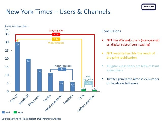 Paid Free Source: New York Times Report, DSP-Partners Analysis New York Times – Users & Channels 30 20 13,5 11,3 6,5 5,7 1...
