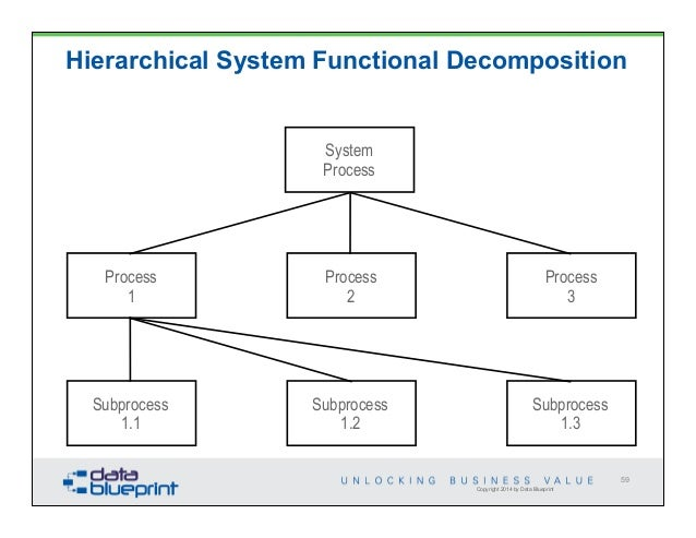 Functional Decomposition Diagram For Restaurant Electrical Work