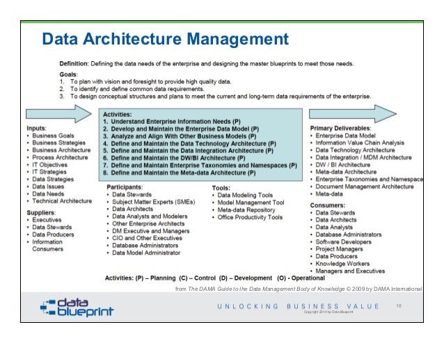 Data ed data architecture requirements 18 malvernweather Choice Image