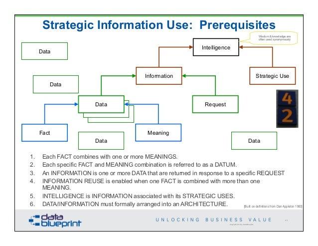DataEd Data Architecture Requirements - Architecture prerequisites