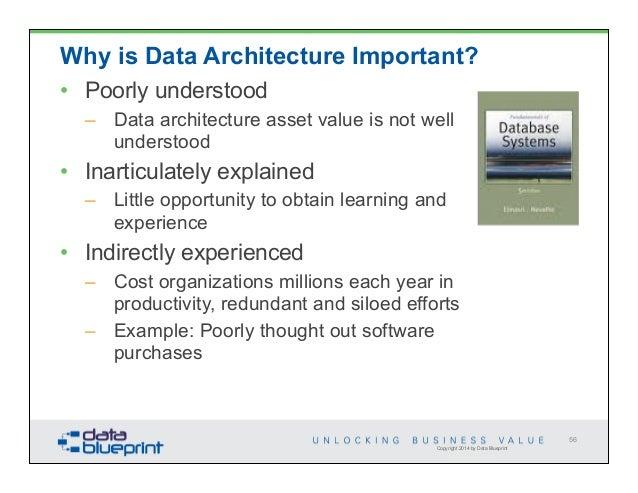 Data ed data architecture requirements 56 malvernweather Images