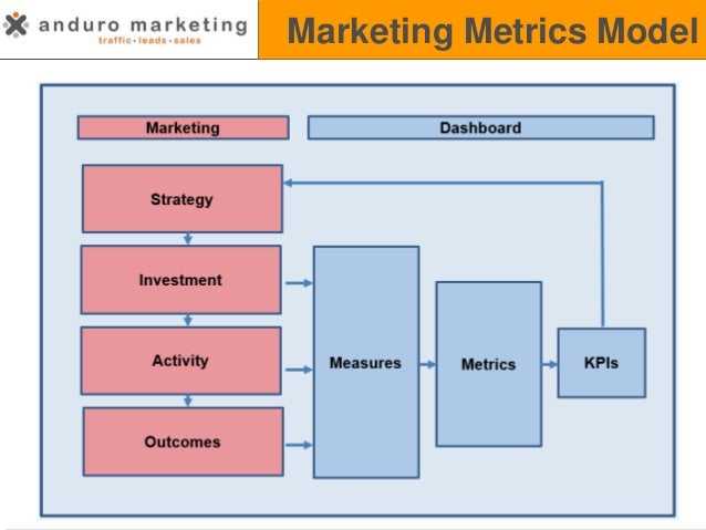 marketing metrics Marketing metrics are statistical measurements by which companies judge the effectiveness of marketing campaigns the way these.