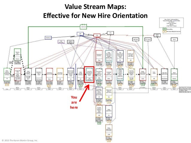 20 Value Stream Maps: Effective for New Hire Orientation You are here © 2013 The Karen Martin Group, Inc.
