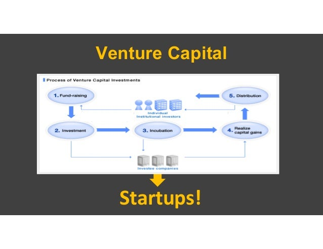 Venture Capital VC Fund General Partners, Principals, VP's, Associates, etc. Startups with need for capital and growth pot...