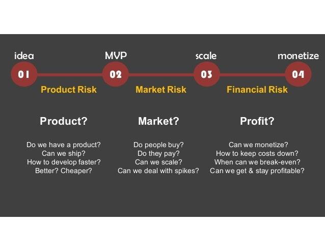 "01 04 idea MVP monetizescale Product Risk Market Risk Financial Risk 02 03 Startup 2.0: ""Lean Investor"" Model • Incubator ..."