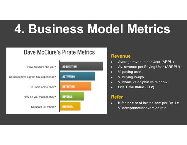 4. Business Model Metrics Metric / KPI Now Comp A Comp B Comp C Goal Advertising CTR 1.5% 3% 6% 2.5% 5% Average time on si...