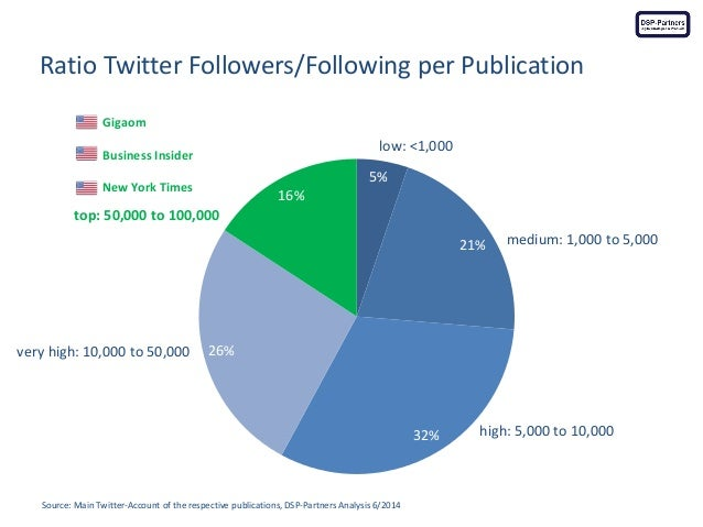 Ratio Twitter Followers/Following per Publication  Source: Main Twitter-Account of the respective publications, DSP-Partne...