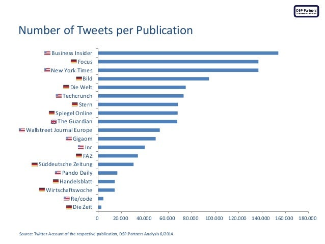 Number of Tweets per Publication  Source: Twitter-Account of the respective publication, DSP-Partners Analysis 6/2014  0  ...