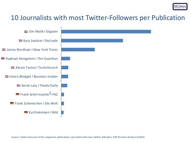 10 Journalists with most Twitter-Followers per Publication  Source: Twitter-Account of the respective publications' journa...