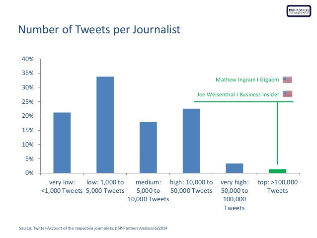 Number of Tweets per Journalist  Source: Twitter-Account of the respective journalists, DSP-Partners Analysis 6/2014  0%  ...
