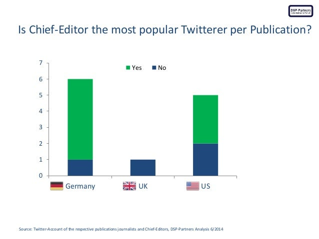 Is Chief-Editor the most popular Twitterer per Publication?  Source: Twitter-Account of the respective publications journa...